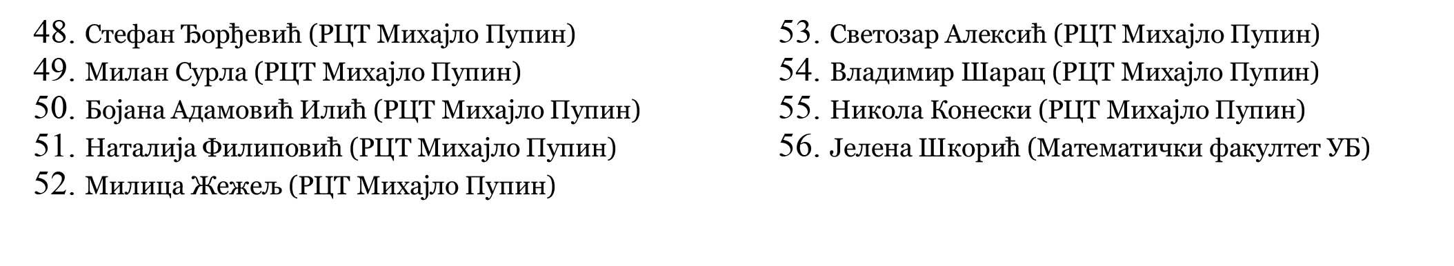 Najuspešniji učenici Pančeva 2018-19
