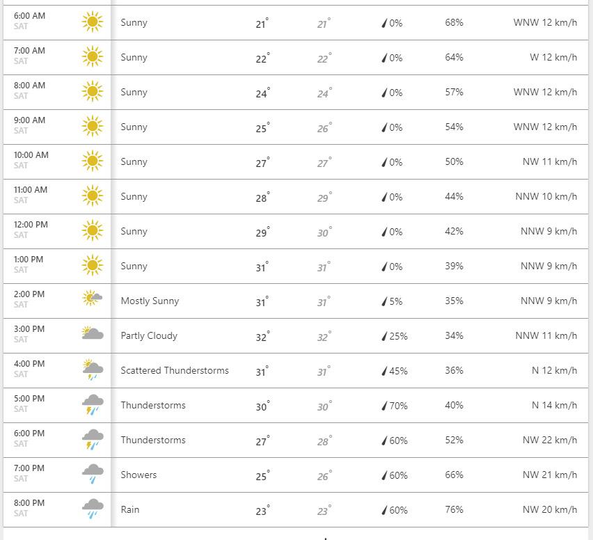 Prognoza za Pančevo 12. avgust